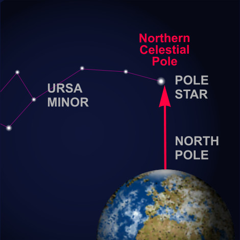 northerncelestialpole