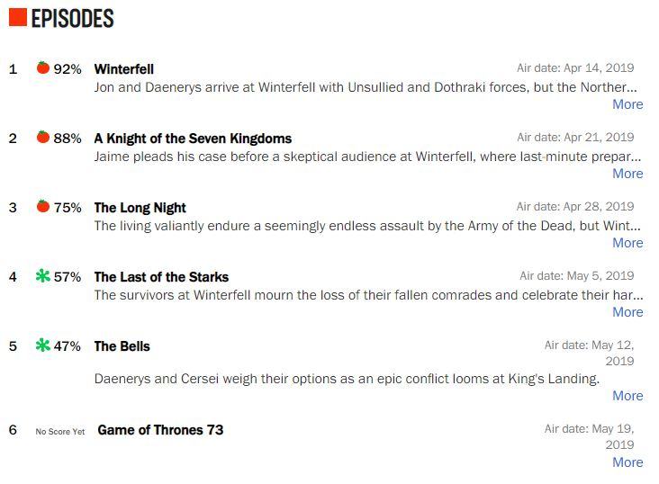 rating game of thrones