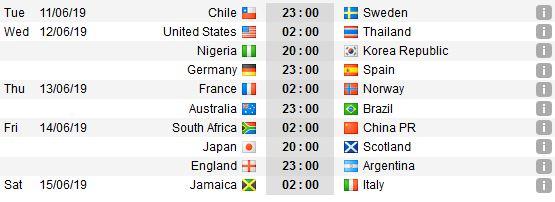lich thi dau world cup nu 2019 1