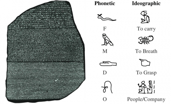 the rosetta stone and examples of phonetic and ideographic signs
